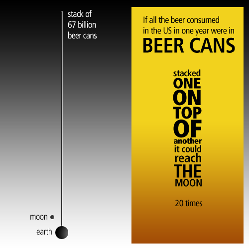 Americans and Beer - Consumption in One Year