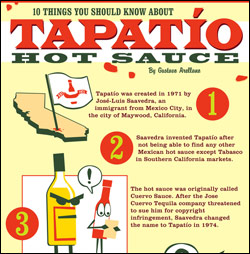 Tapatio Hot Sauce Infographic