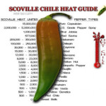 Scoville Scale For Hot Sauces and Hot Peppers