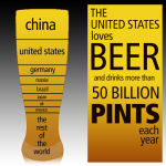 Americans and Beer – Consumption in One Year