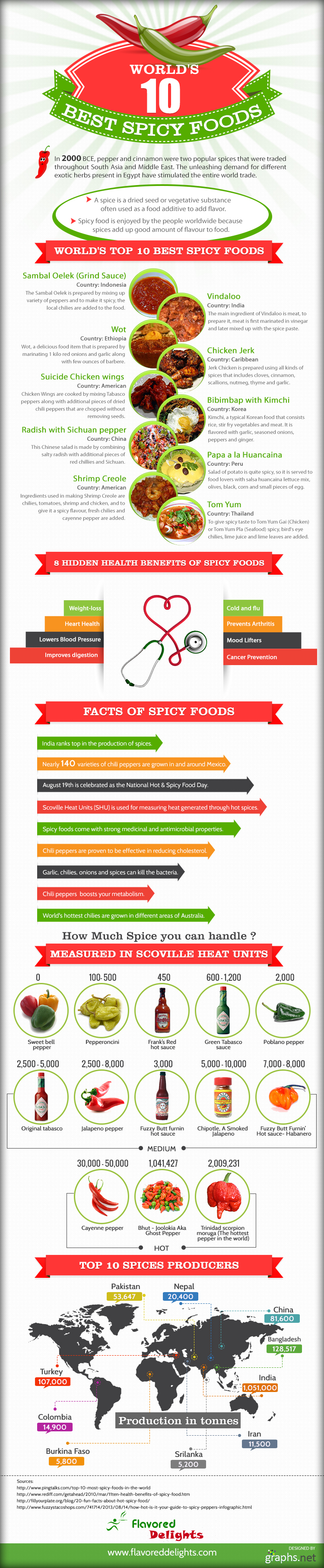 spicy foods inforgraphic - The World's Most Favorite Spiciest Foods