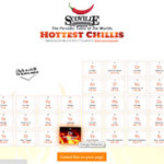 Interactive Periodic Table of the World's Hottest Chile Peppers