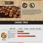 Your Summer Grilling & BBQ Guide Infographic