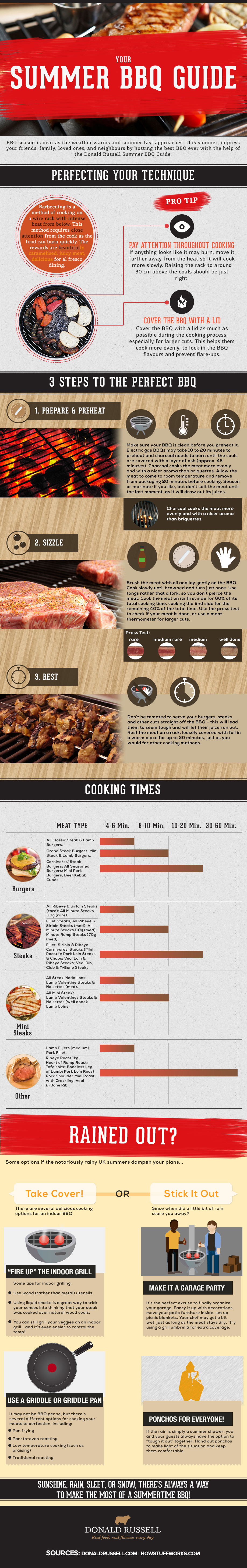 Your-Summer-grilling-and-BBQ-Guide