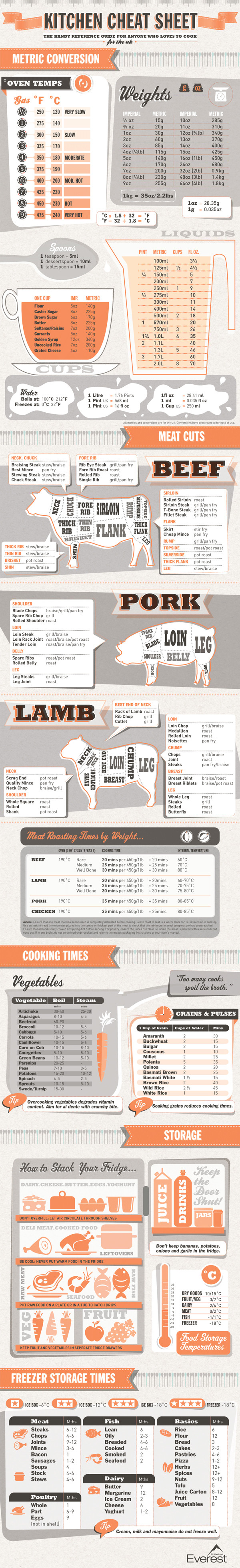 kitchen-cheat-sheet-infographic
