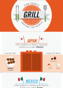 How People Grill Around the World Infographic