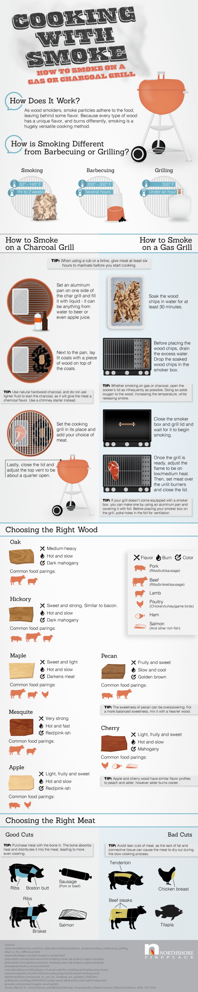 how-to-smoke-meats-on-a-gas-or-charcoal-grill-infographic