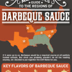Regional BBQ Sauce Styles Infographic