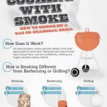 Cooking With Smoke BBQ Infographic