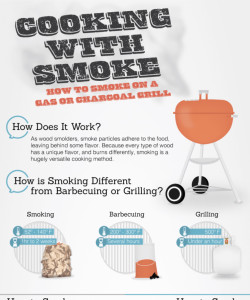 Cooking with smoke bbq infographic the official scott roberts website - How to smoke meat ...