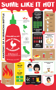 sriracha-rooster-sauce-infographic