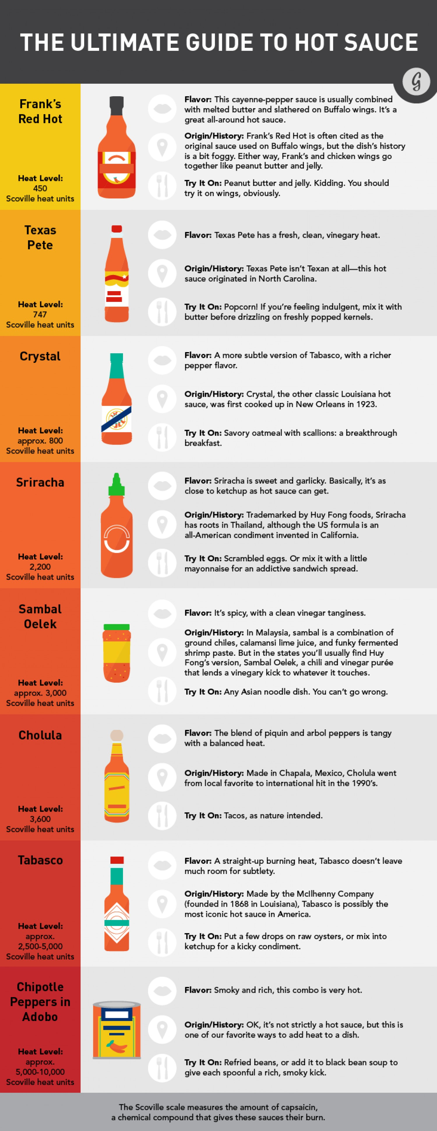 the-ultimate-guide-to-your-favorite-hot-sauces