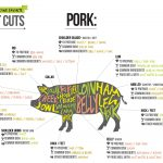 Cuts of Pork – Get to Know the Parts of a Pig