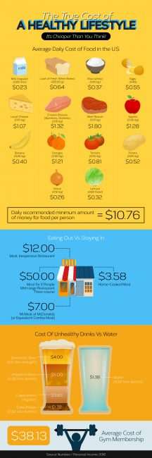 The-True-Cost-of-A-Healthy-Lifestyle-Infographic