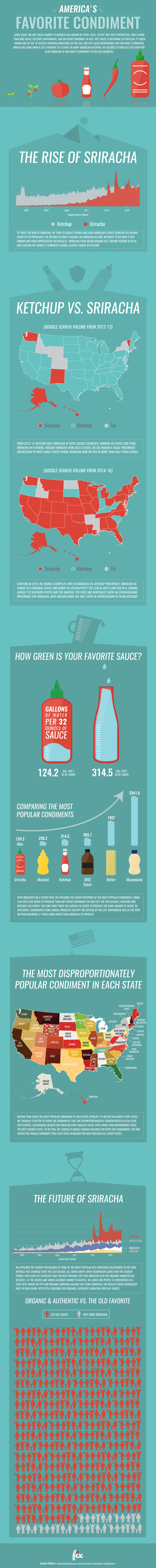 sriracha-most-searched-condiment-on-google